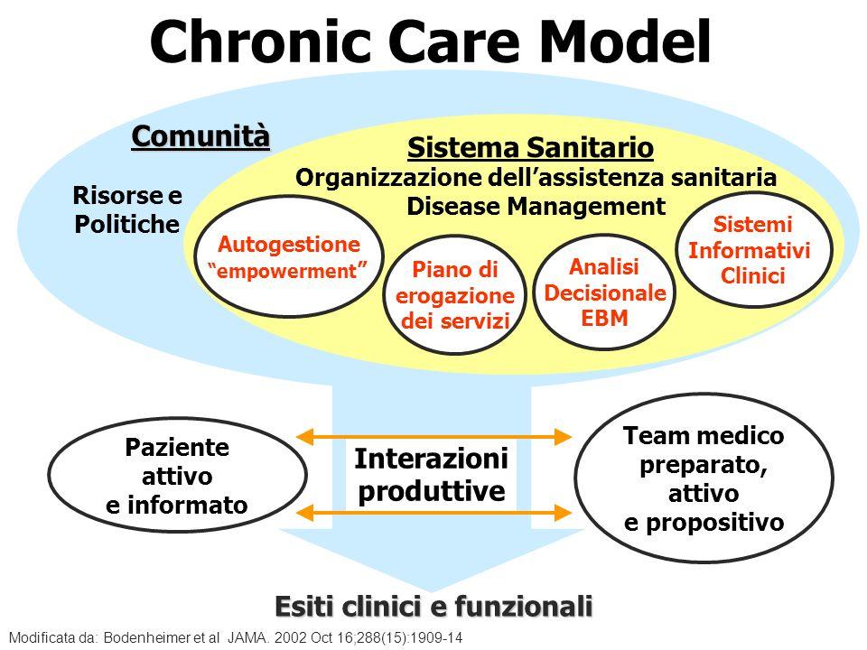 Team medico preparato, attivo e propositivo Interazioni produttive Esiti clinici e funzionali Sistema Sanitario Risorse e Politiche Comunità Organizza