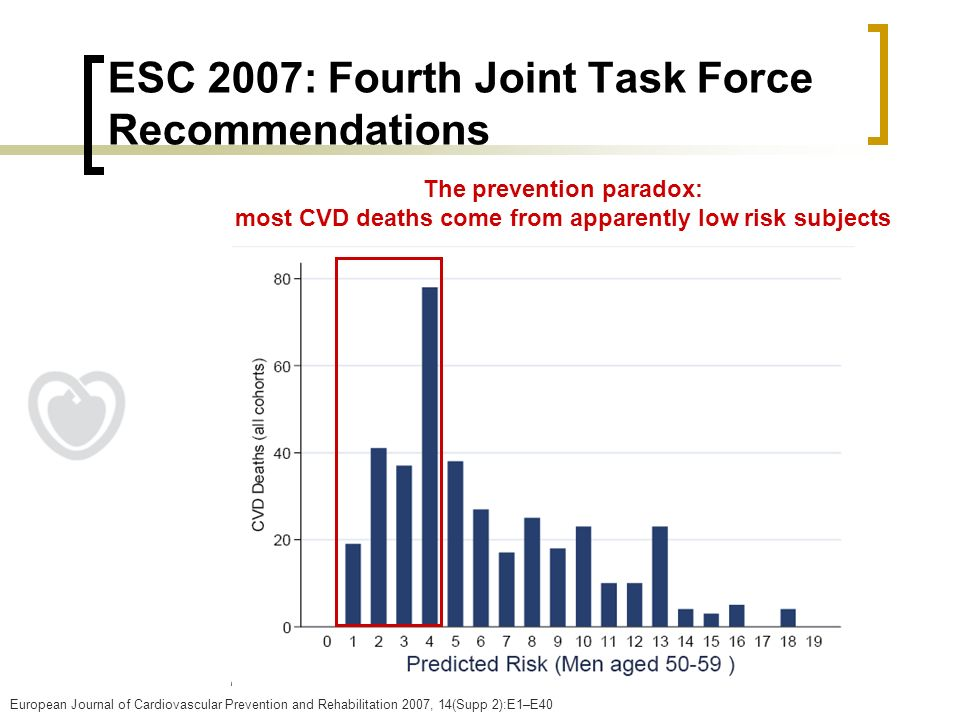 ESC 2007: Fourth Joint Task Force Recommendations The prevention paradox: most CVD deaths come from apparently low risk subjects European Journal of C