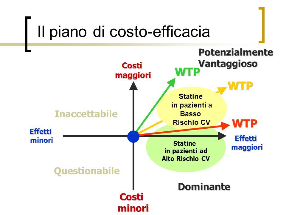 Il piano di costo-efficacia Statine in pazienti ad Alto Rischio CV Dominante Effettimaggiori Costiminori Effettiminori Costimaggiori WTP Questionabile