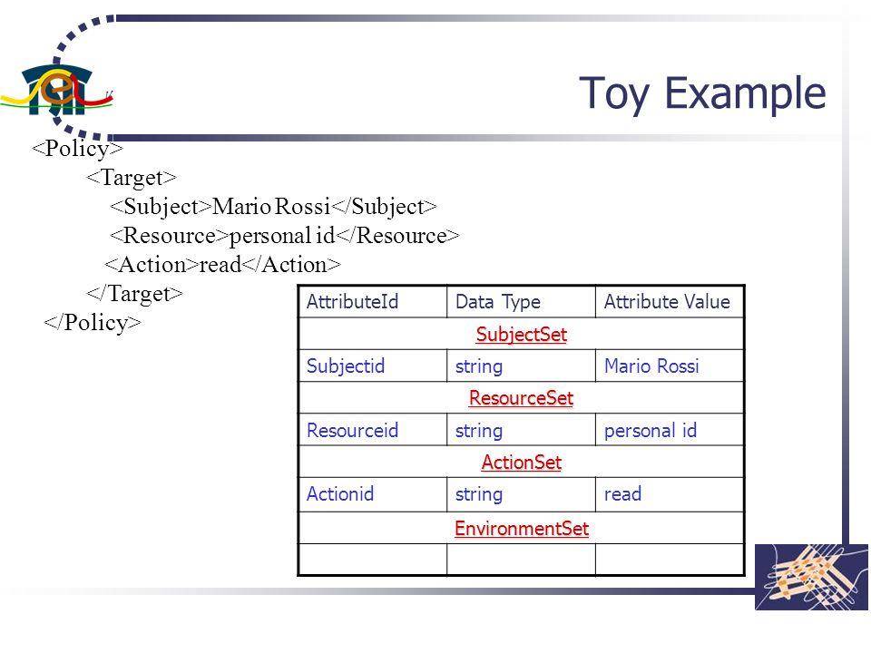 Toy Example Mario Rossi personal id read AttributeIdData TypeAttribute Value SubjectSet SubjectidstringMario Rossi ResourceSet Resourceidstringpersona