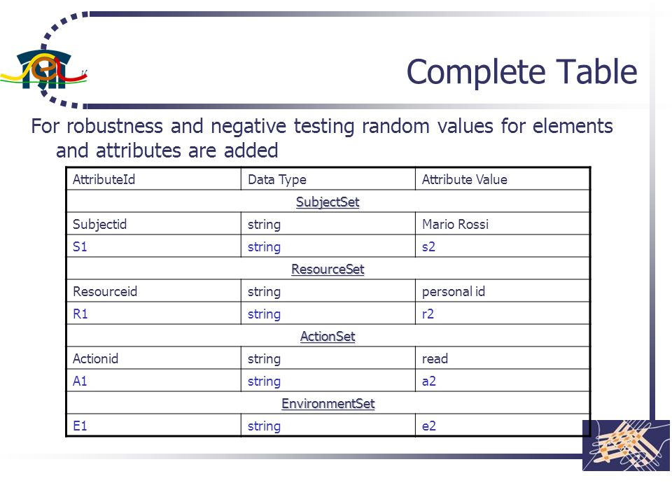 Complete Table For robustness and negative testing random values for elements and attributes are added AttributeIdData TypeAttribute Value SubjectSet