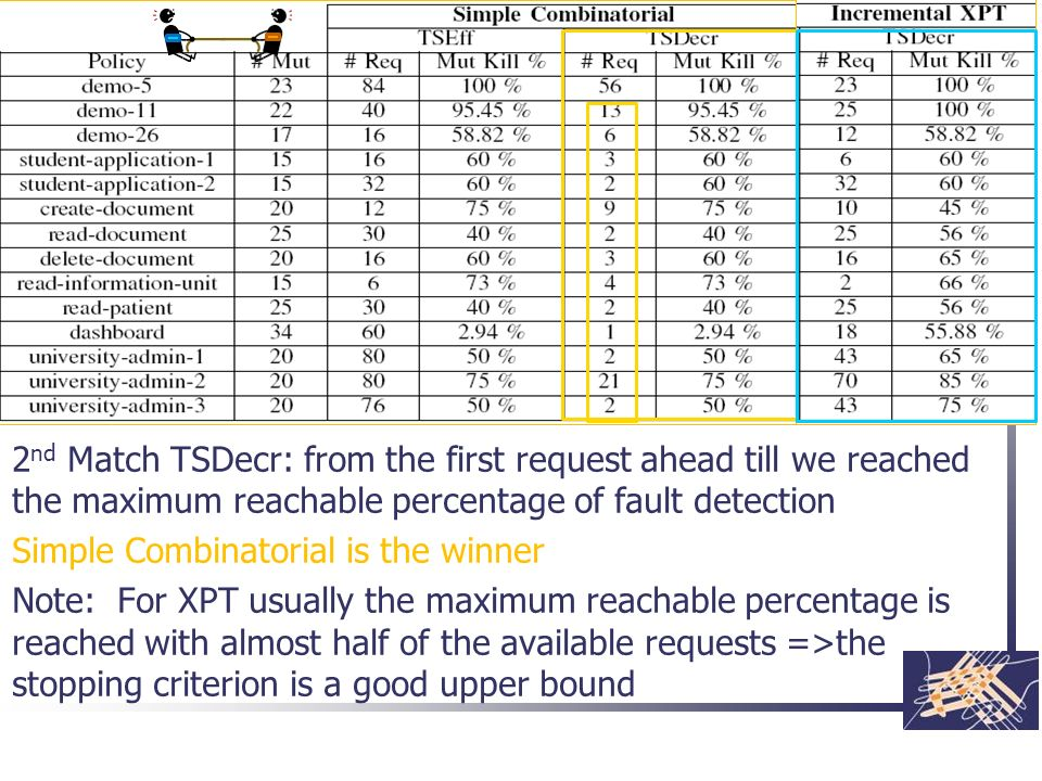 2 nd Match TSDecr: from the first request ahead till we reached the maximum reachable percentage of fault detection Simple Combinatorial is the winner