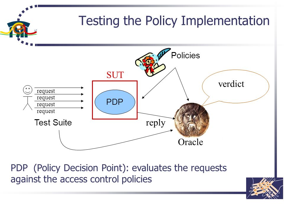 Testing the Policy Implementation PDP Policies Test Suite SUT Oracle reply request verdict PDP (Policy Decision Point): evaluates the requests against