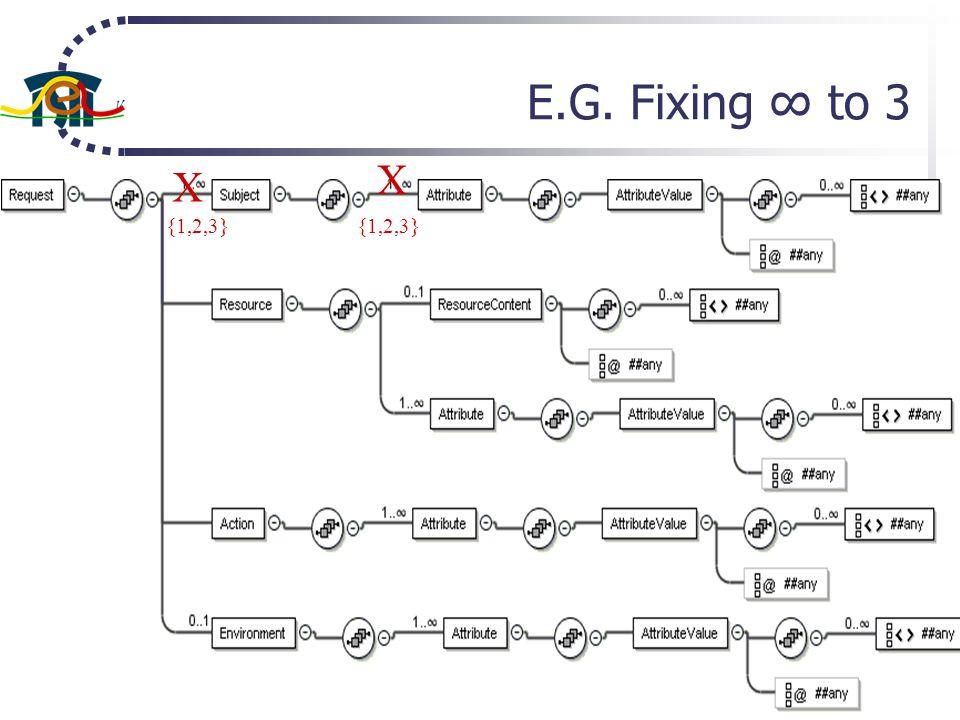 E.G. Fixing to 3 X {1,2,3} X