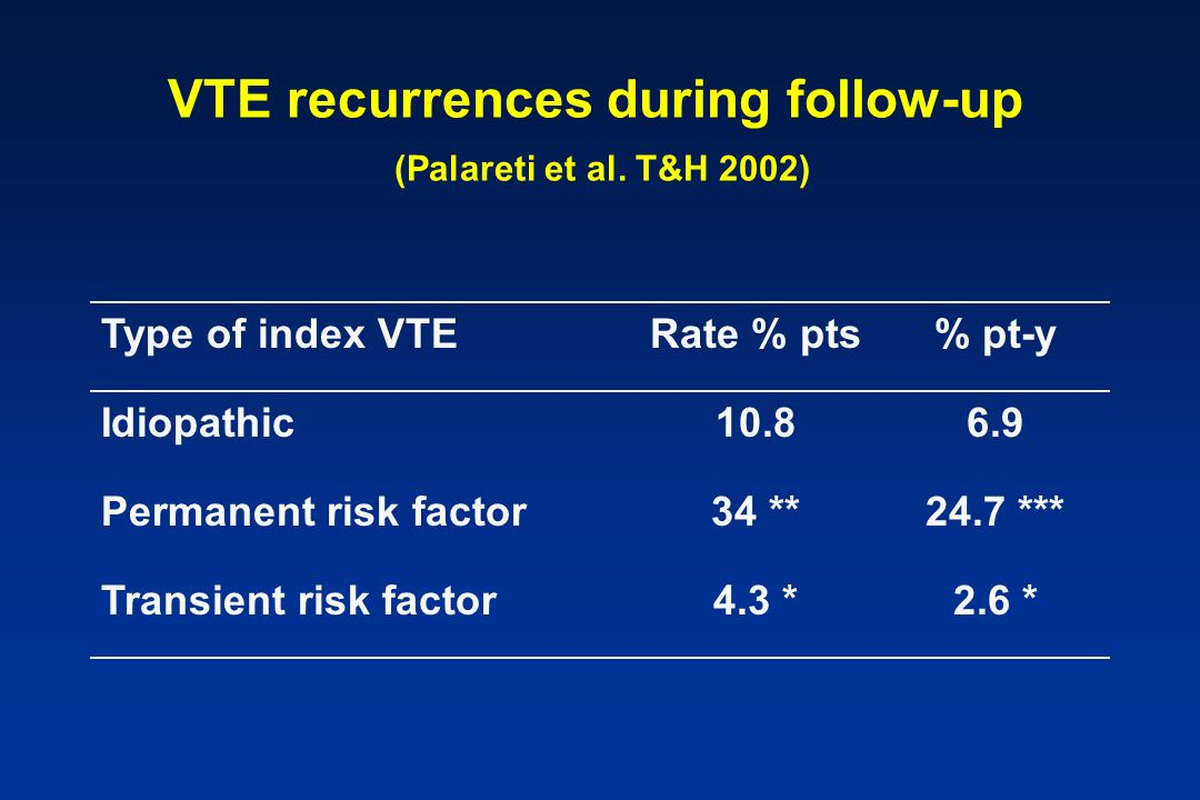 VTE recurrences during follow-up (Palareti et al. T&H 2002) Type of index VTERate % pts% pt-y Idiopathic10.86.9 Permanent risk factor34 **24.7 *** Tra