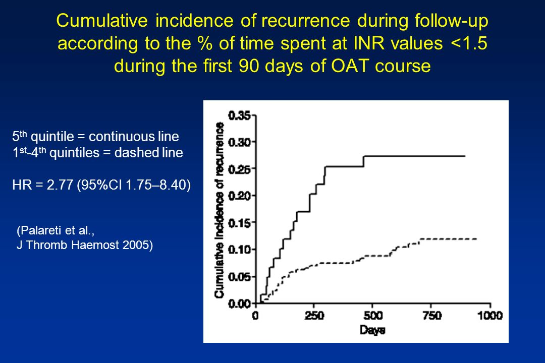Cumulative incidence of recurrence during follow-up according to the % of time spent at INR values <1.5 during the first 90 days of OAT course 5 th qu