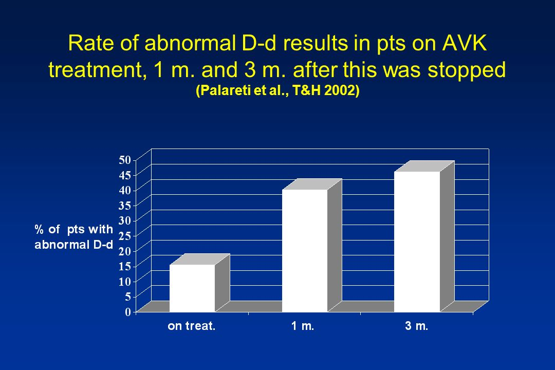 Rate of abnormal D-d results in pts on AVK treatment, 1 m. and 3 m. after this was stopped (Palareti et al., T&H 2002)