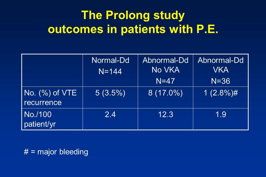 The Prolong study outcomes in patients with P.E. Normal-Dd N=144 Abnormal-Dd No VKA N=47 Abnormal-Dd VKA N=36 No. (%) of VTE recurrence 5 (3.5%)8 (17.