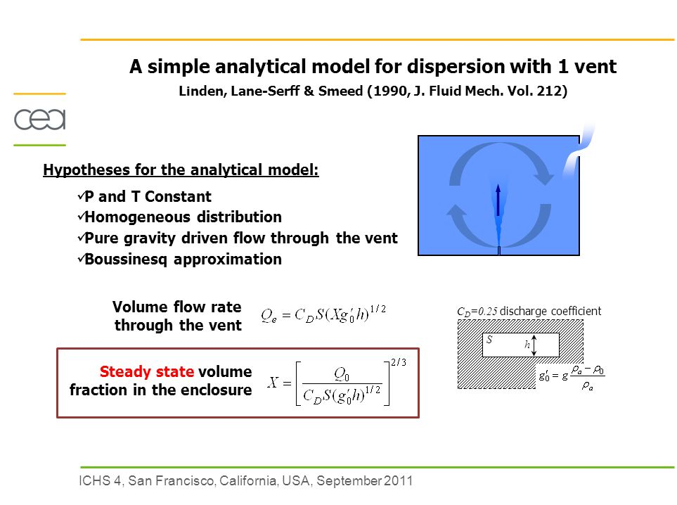 ICHS 4, San Francisco, California, USA, September 2011 A simple analytical model for dispersion with 1 vent Linden, Lane-Serff & Smeed (1990, J.