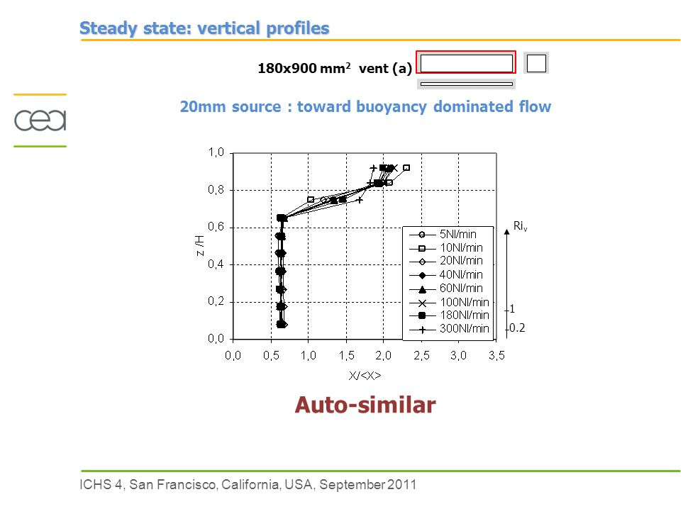 ICHS 4, San Francisco, California, USA, September 2011 Steady state: vertical profiles 180x900 mm 2 vent (a) Ri v Auto-similar 20mm source : toward buoyancy dominated flow