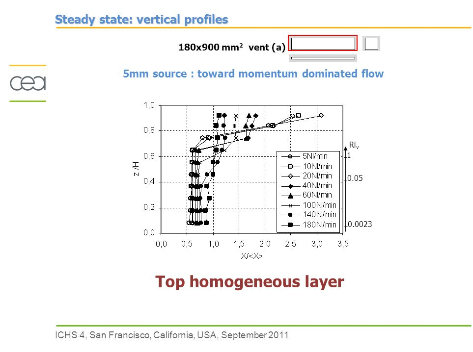 ICHS 4, San Francisco, California, USA, September 2011 Ri v Steady state: vertical profiles 180x900 mm 2 vent (a) 5mm source : toward momentum dominated flow Top homogeneous layer