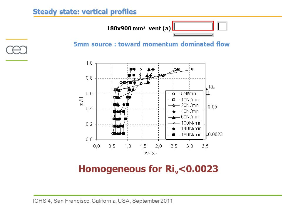 ICHS 4, San Francisco, California, USA, September 2011 Ri v Steady state: vertical profiles 180x900 mm 2 vent (a) 5mm source : toward momentum dominated flow Homogeneous for Ri v <0.0023