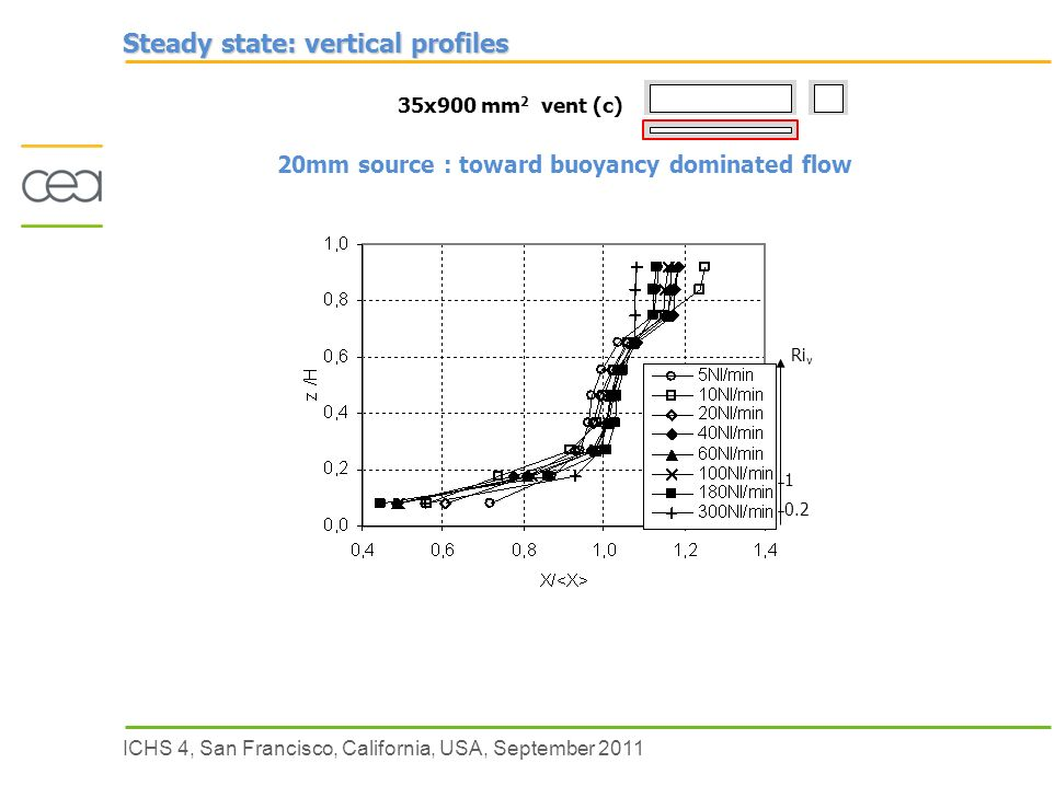 ICHS 4, San Francisco, California, USA, September 2011 Ri v Steady state: vertical profiles 35x900 mm 2 vent (c) 20mm source : toward buoyancy dominated flow