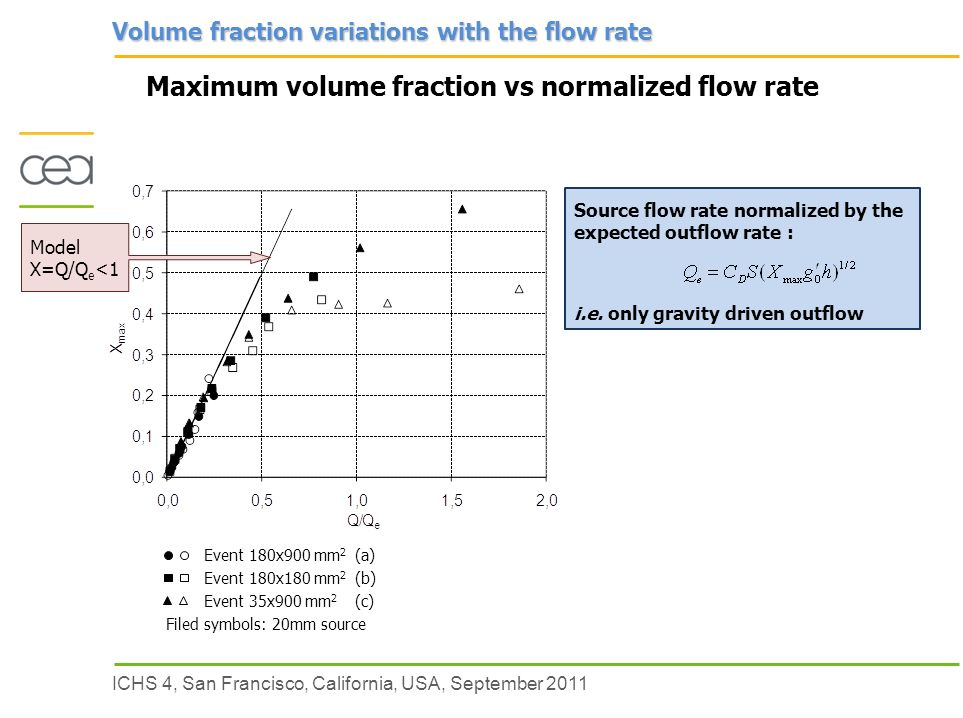 ICHS 4, San Francisco, California, USA, September 2011 Maximum volume fraction vs normalized flow rate Source flow rate normalized by the expected outflow rate : i.e.
