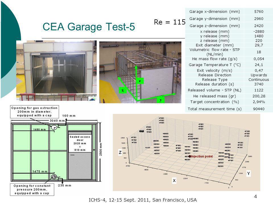 ICHS-4, 12-15 Sept. 2011, San Francisco, USA CEA Garage Test-5 4 Garage x-dimension (mm)5760 Garage y-dimension (mm)2960 Garage z-dimension (mm)2420 x