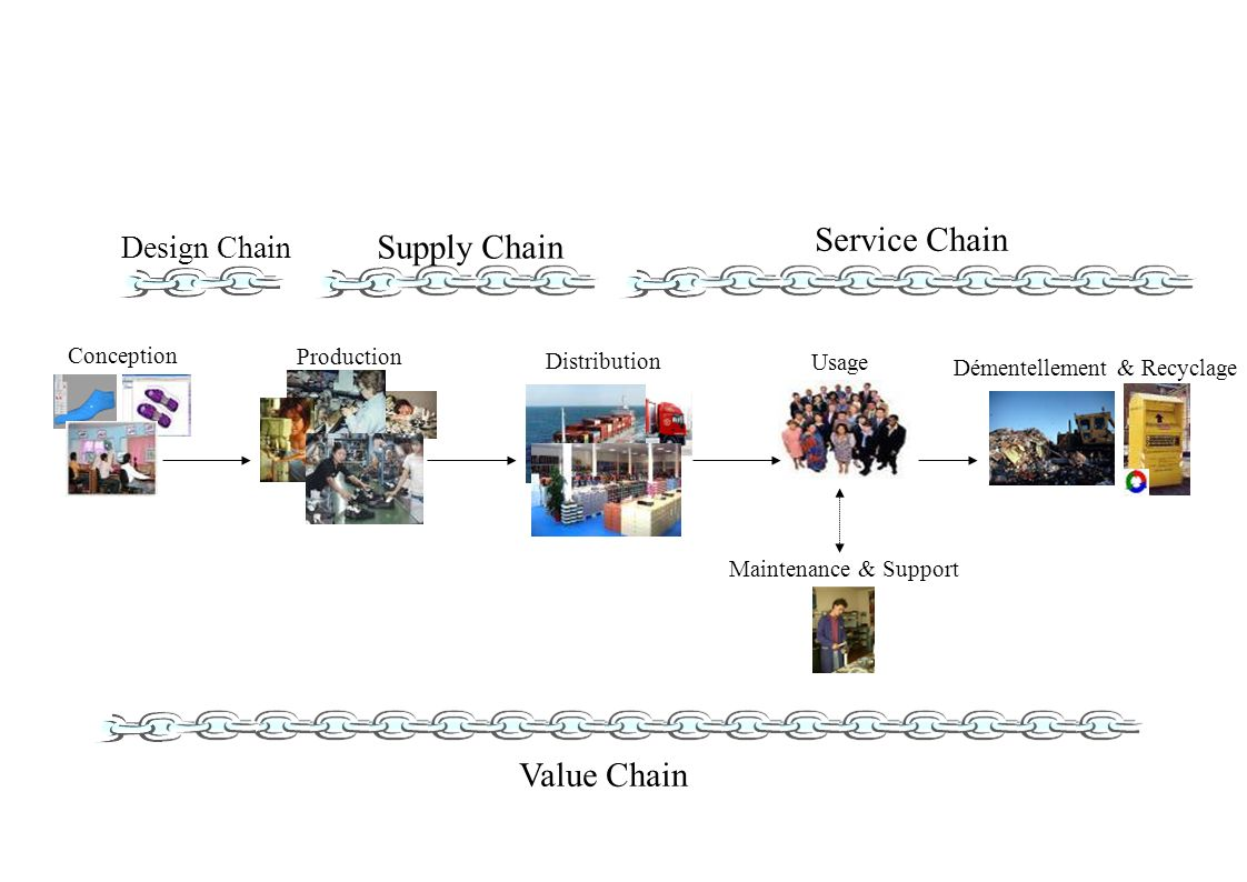 Production Conception Usage Distribution Démentellement & Recyclage Maintenance & Support Design Chain Supply Chain Service Chain Value Chain