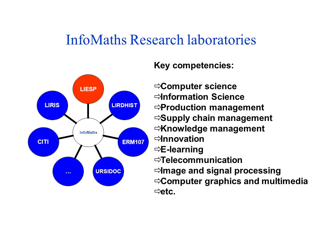 InfoMaths Research laboratories InfoMathsLIESPLIRDHISTERM107URSIDOC…CITILIRIS Key competencies: Computer science Information Science Production manage