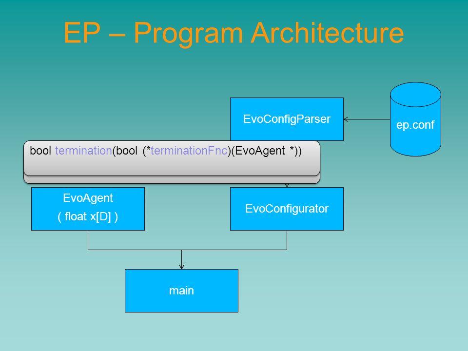 EP – Program Architecture ep.conf EvoConfigParser EvoConfigurator main EvoAgent ( float x[D] ) float evaluate_fitness(float (*fitnessFnc)(EvoAgent *))