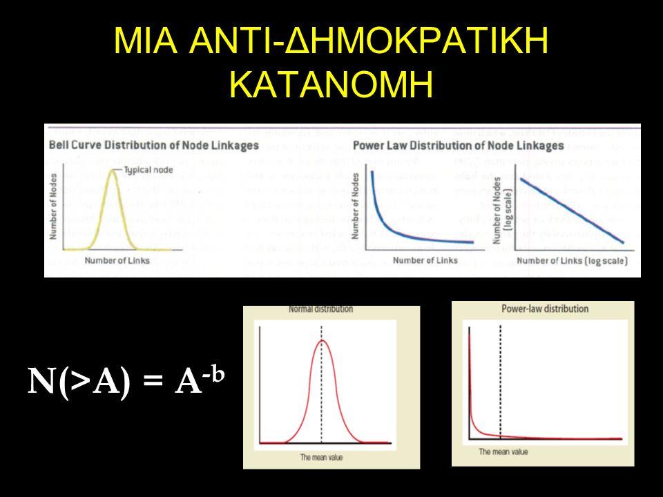 ΜΙΑ ΑΝΤΙ-ΔΗΜΟΚΡΑΤΙΚΗ ΚΑΤΑΝΟΜΗ N(>A) = A -b