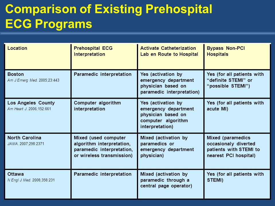 Comparison of Existing Prehospital ECG Programs LocationPrehospital ECG Interpretation Activate Catheterization Lab en Route to Hospital Bypass Non-PC