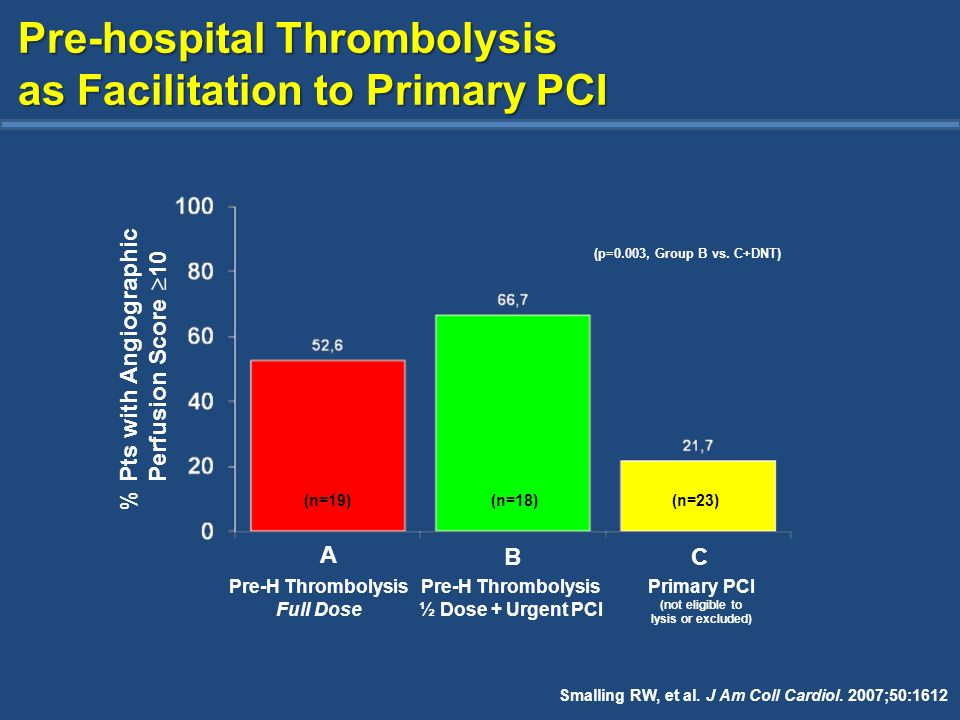 (n=19)(n=18)(n=23) (p=0.003, Group B vs. C+DNT) % Pts with Angiographic Perfusion Score 10 A BC Pre-H Thrombolysis Full Dose Pre-H Thrombolysis ½ Dose