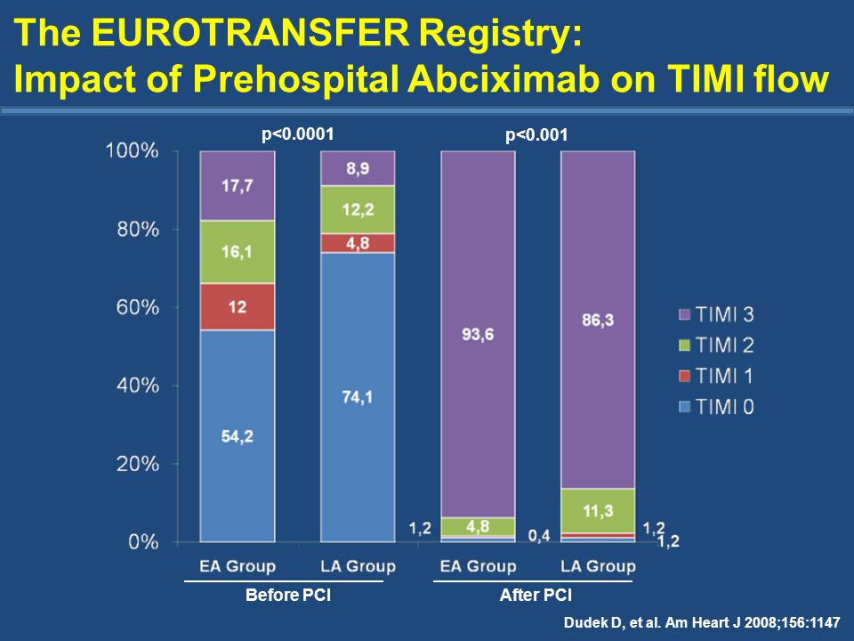 Dudek D, et al. Am Heart J 2008;156:1147 The EUROTRANSFER Registry: Impact of Prehospital Abciximab on TIMI flow Before PCIAfter PCI p<0.0001 p<0.001
