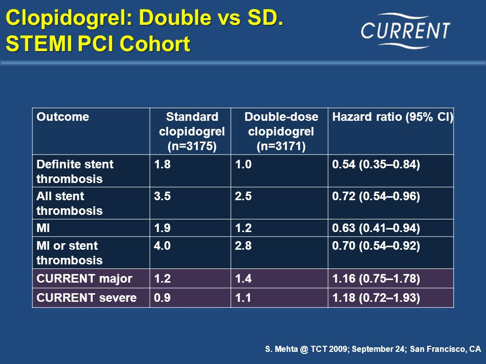 Clopidogrel: Double vs SD. STEMI PCI Cohort S. Mehta @ TCT 2009; September 24; San Francisco, CA OutcomeStandard clopidogrel (n=3175) Double-dose clop