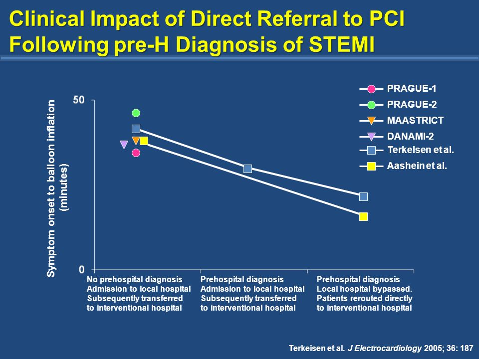 Pre-hospital PCI (Primary endpoints) TMPG R Clopidogrel 600 mg n = 150 with STEMI Acute STEMI <12h Angina >30 min ST elevation >0.2 mV in >2 leads or new/presumed LBBB P.I.s: Leonardo Bolognese and Kenneth Ducci Ospedale S.