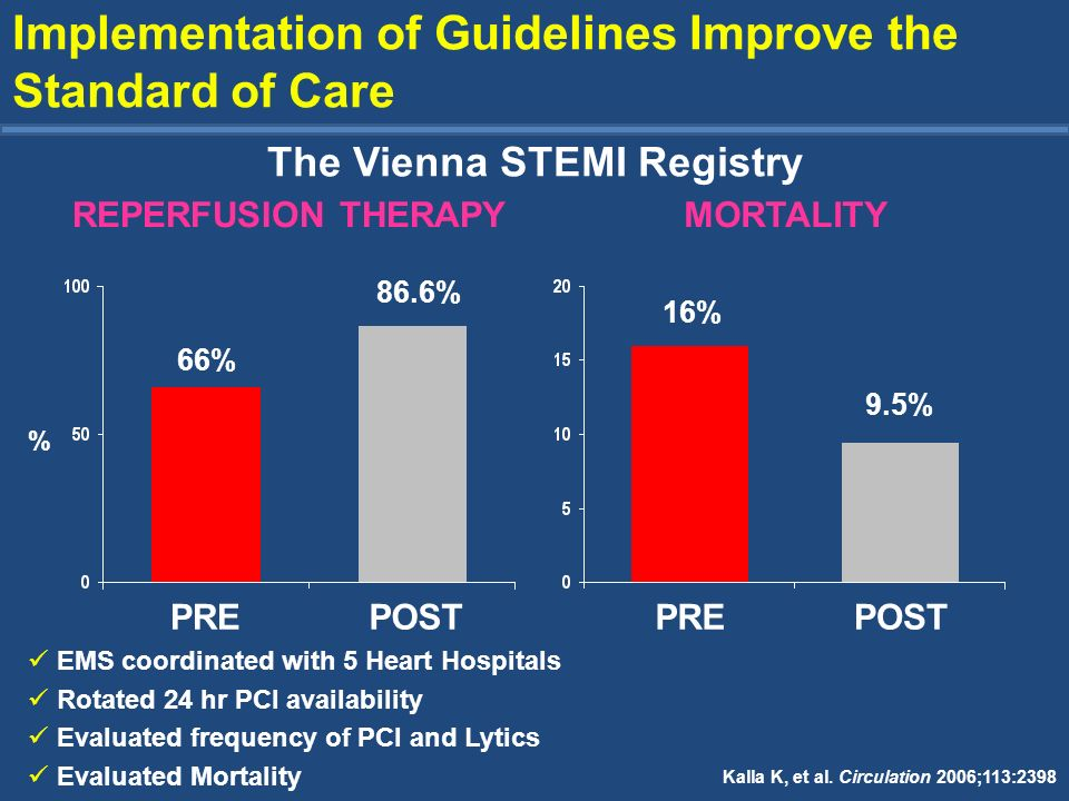 66% 86.6% PREPOSTPREPOST 16% 9.5% Implementation of Guidelines Improve the Standard of Care The Vienna STEMI Registry REPERFUSION THERAPYMORTALITY Kal