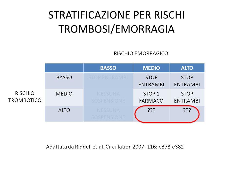 STRATIFICAZIONE PER RISCHI TROMBOSI/EMORRAGIA BASSOMEDIOALTO BASSOSTOP ENTRAMBI MEDIONESSUNA SOSPENSIONE STOP 1 FARMACO STOP ENTRAMBI ALTONESSUNA SOSP