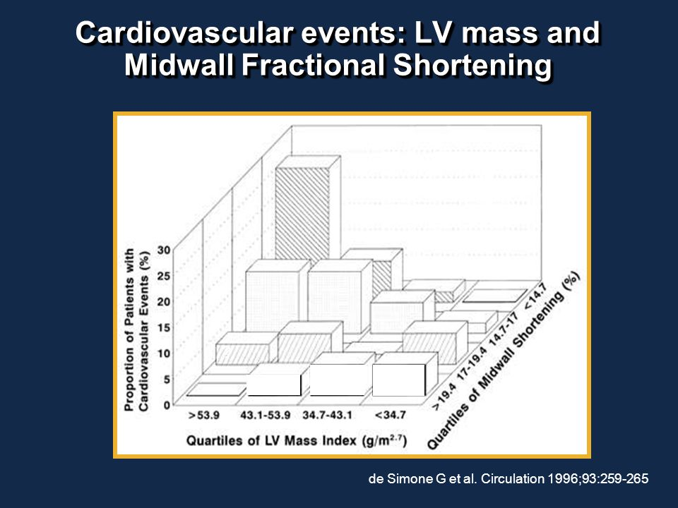 Patterns of Left Ventricular Hypertrophy (LVH) 1. Normal Pattern normal LV Mass normal RWT (<0.43) 2. Eccentric Hypertrophy increased LV Mass normal R