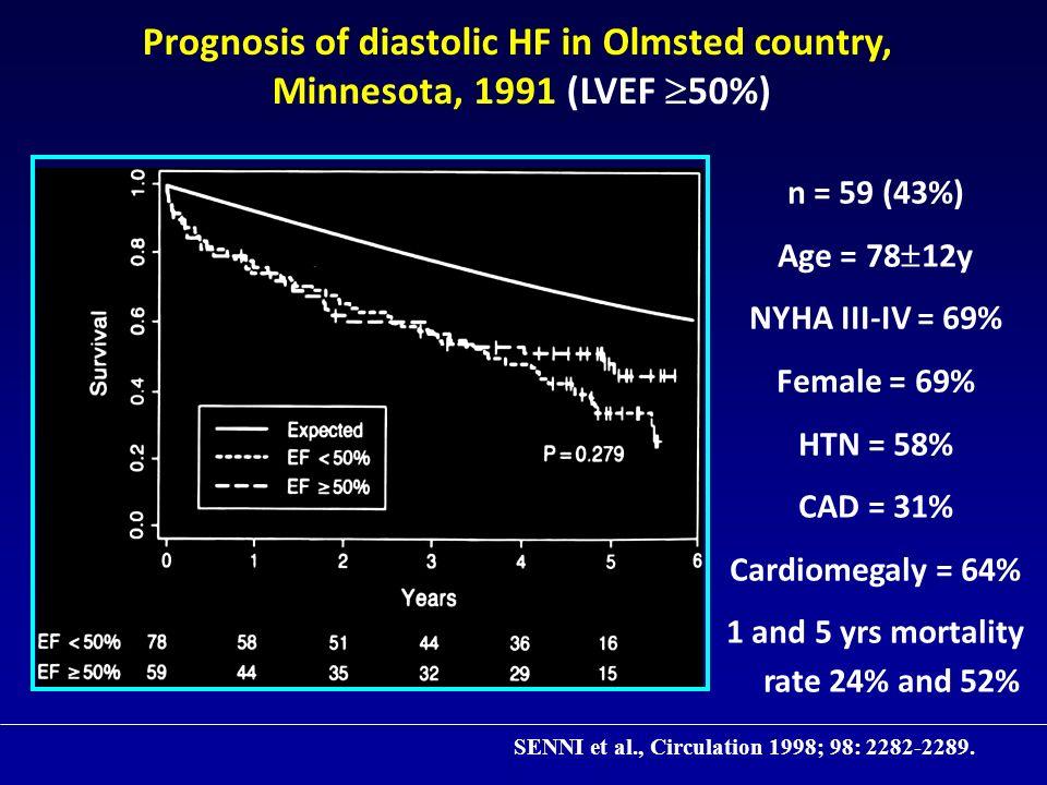 NL EF 51% NL EF 51% Low EF 49% Low EF 49% Vasan et al J Am Coll Cardiol 1999 Kitzman et al Am J Cardiol 2001 NL EF 55% NL EF 55% Low EF 45% Low EF 45% 43% EF>50% 57% EF<50% Diastolic Heart Failure in the Community: Incident cases (11 to 78%!!!) Senni et al Circulation 1998