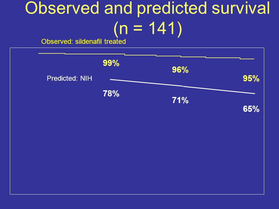 Observed and predicted survival (n = 141) Observed: sildenafil treated Predicted: NIH 99% 78% 96% 71% 95% 65%