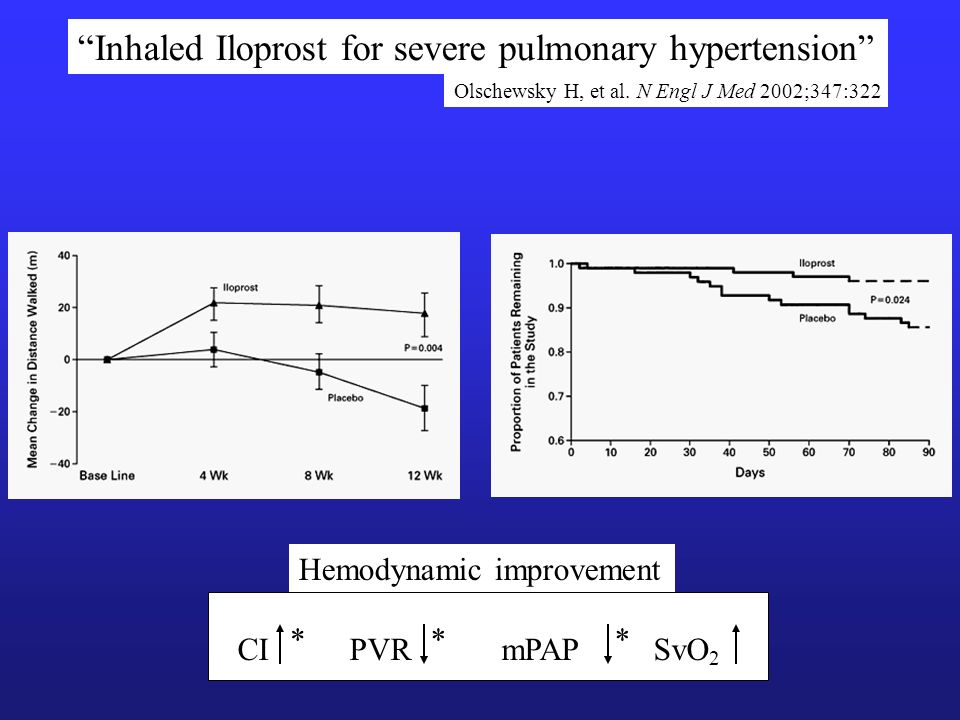 Inhaled Iloprost for severe pulmonary hypertension Olschewsky H, et al.