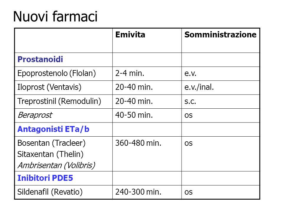Nuovi farmaci EmivitaSomministrazione Prostanoidi Epoprostenolo (Flolan)2-4 min.e.v.