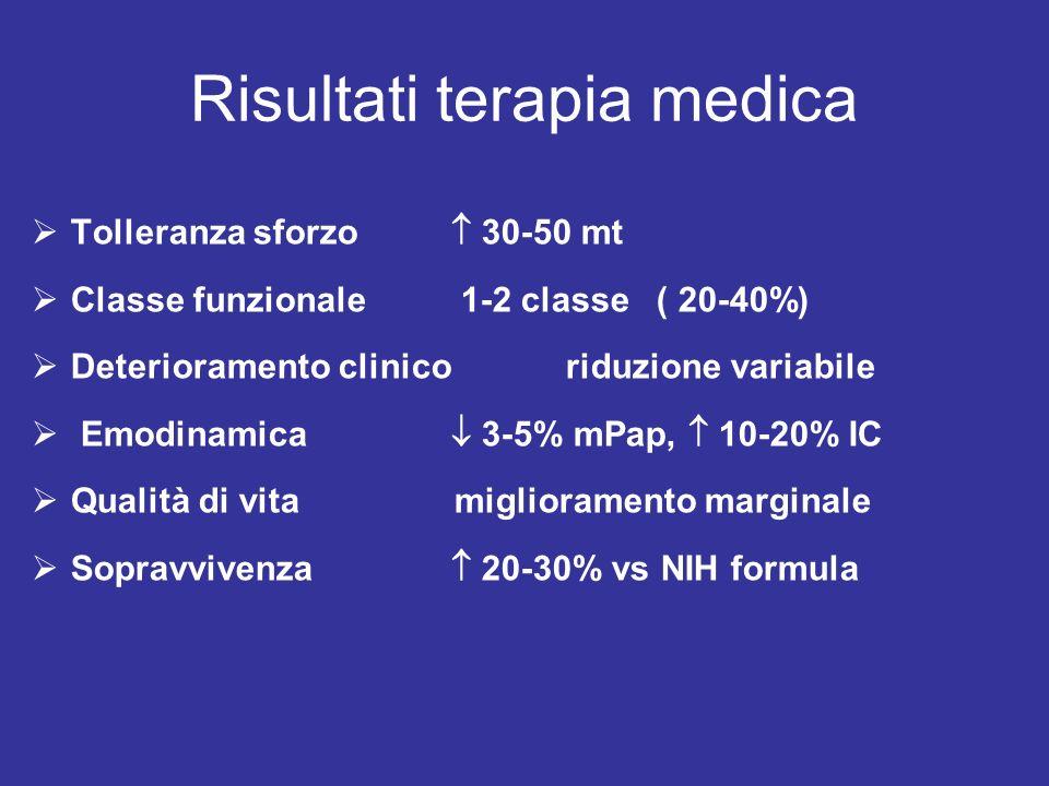 Combination therapy: Iloprost & Sildenafil