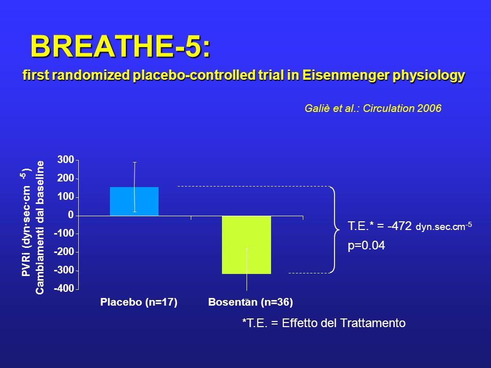 -400 -300 -200 -100 0 100 200 300 Placebo (n=17)Bosentan (n=36) PVRi (dyn·sec·cm -5 ) Cambiamenti dal baseline p=0.04 T.E.* = -472 dyn.sec.cm -5 *T.E.