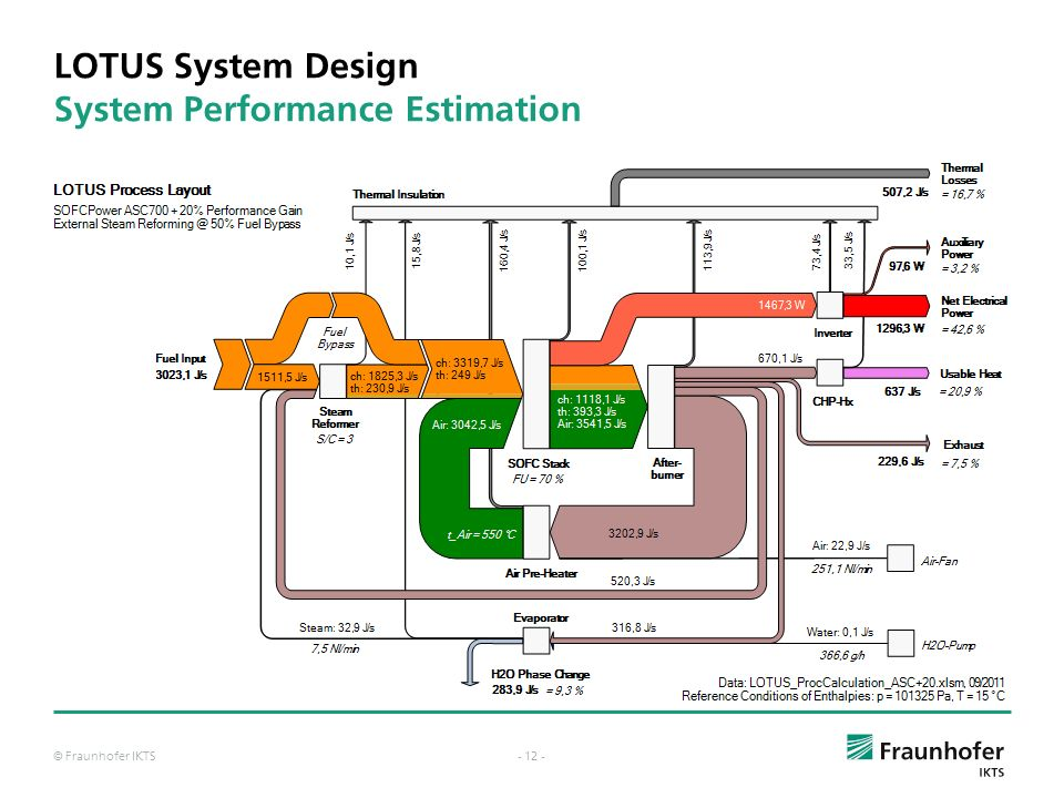 © Fraunhofer IKTS- 11 - LOTUS System Design Balance Sheet & Process Layout Calculations Interactive Process Calculation Sheets in Microsoft Excel Adde