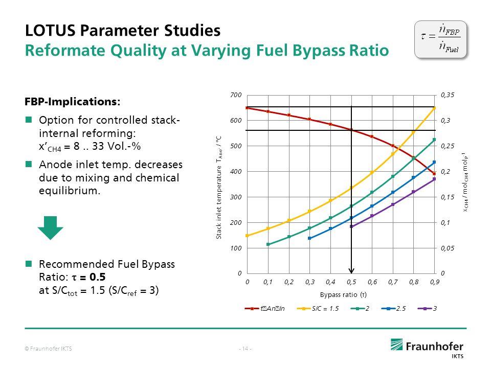 © Fraunhofer IKTS- 13 - LOTUS Parameter Studies Efficiencies at Varying Fuel Bypass Ratio Parameter variation: Bypass Ratio ( ) = 0.. 1 System-S/C = 1