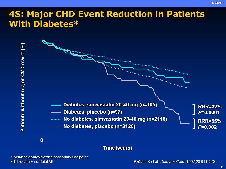16LP267611 4S: Major CHD Event Reduction in Patients With Diabetes* Pyörälä K et al. Diabetes Care. 1997;20:614-620. *Post-hoc analysis of the seconda