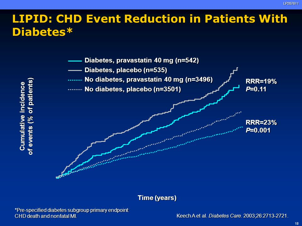 19LP267611 Mean follow-up 4.8 years HPS: Primary and Secondary Prevention of CVD in Patients With Diabetes Without CVD (n=2912) With CVD (n=3051) 5963 patients with diabetes Pre-specified diabetes subgroup end points: Major coronary events Major coronary events Major vascular events Major vascular events Patient population: Age: 40-80 years Age: 40-80 years TC: 3.5 mmol/L (135 mg/dL) TC: 3.5 mmol/L (135 mg/dL) At least one of: At least one of: –Diabetes mellitus –CHD –Occlusive noncoronary artery disease –Treated hypertension (men aged 65 years) Simvastatin 40 mg/day (n=1455) (n=1523) Placebo(n=1457) Placebo(n=1528) HPS Collaborative Group.