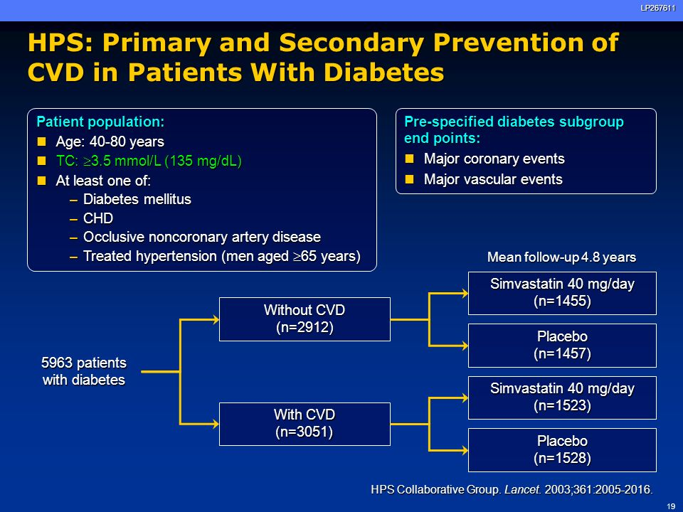 19LP267611 Mean follow-up 4.8 years HPS: Primary and Secondary Prevention of CVD in Patients With Diabetes Without CVD (n=2912) With CVD (n=3051) 5963