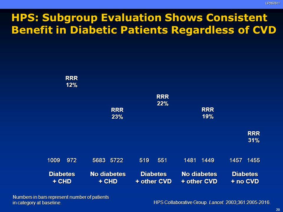 20LP267611 HPS: Subgroup Evaluation Shows Consistent Benefit in Diabetic Patients Regardless of CVD HPS Collaborative Group. Lancet. 2003;361:2005-201