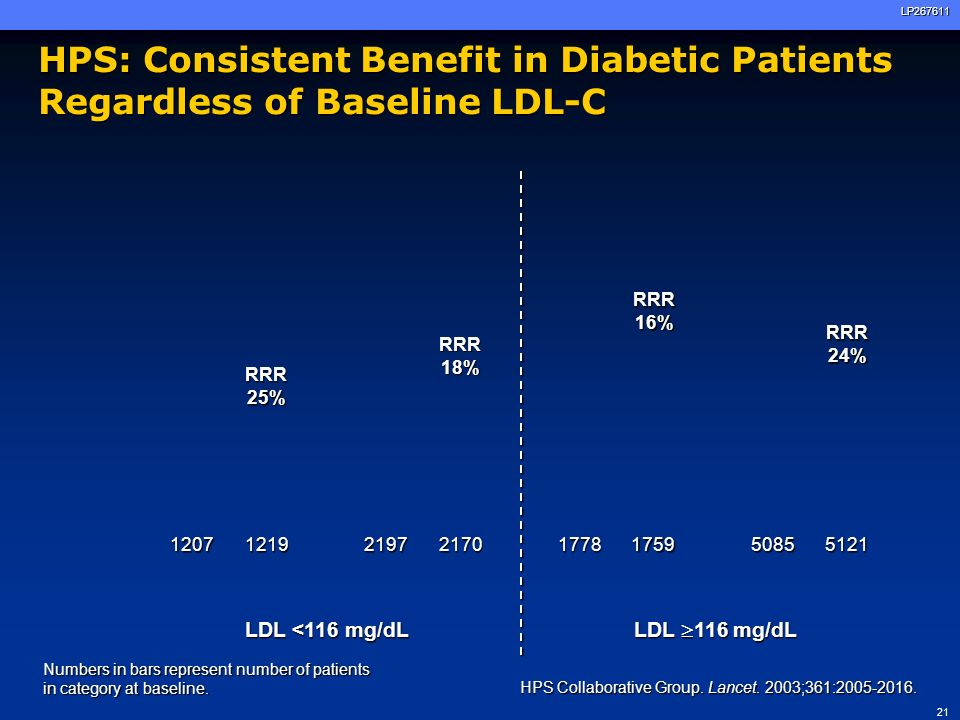 22LP267611 HPS: Implications Contributed to changes in treatment recommendations for diabetic patients: 2003 European Guidelines for the Management of CVD: >total cholesterol <175 mg/dL and LDL-C <100 mg/dL 2004 ADA recommendations: >focus on LDL-C lowering as the primary lipid goal (<100 mg/dL) >statins recommended as the initial pharmacologic approach 2004 NCEP ATP update: >LDL-C goal of <70 mg/dL in very high-risk patients Contributed to changes in treatment recommendations for diabetic patients: 2003 European Guidelines for the Management of CVD: >total cholesterol <175 mg/dL and LDL-C <100 mg/dL 2004 ADA recommendations: >focus on LDL-C lowering as the primary lipid goal (<100 mg/dL) >statins recommended as the initial pharmacologic approach 2004 NCEP ATP update: >LDL-C goal of <70 mg/dL in very high-risk patients