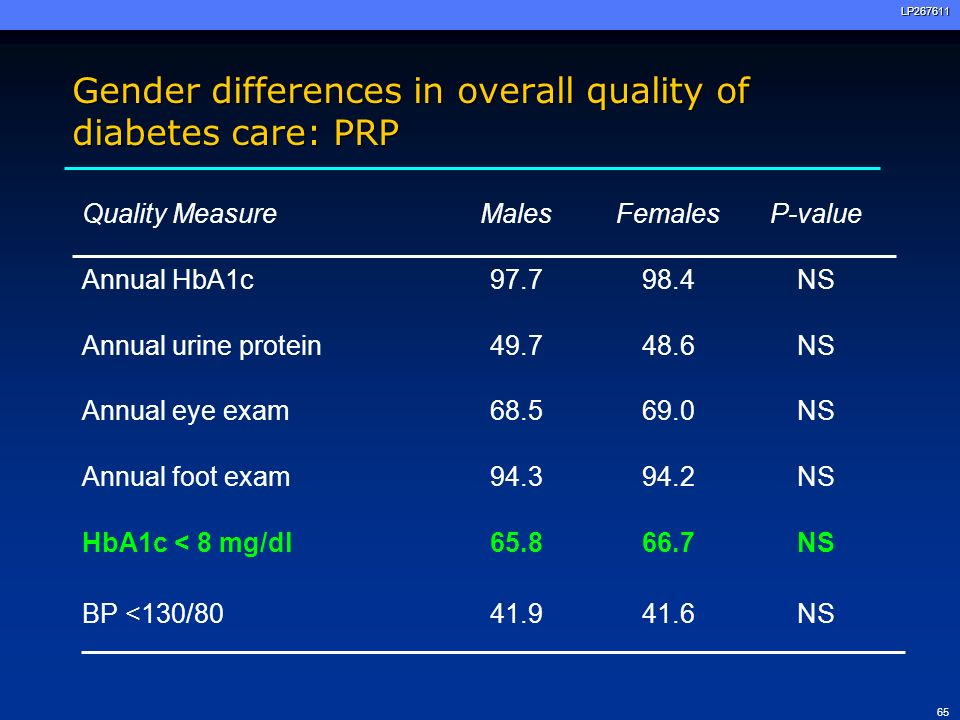 66LP267611 Gender differences in overall quality of diabetes care: KPG Quality MeasureMalesFemalesP-value Annual HbA1c67.362.7<.001 Annual blood pressure71.164.8<.01 HbA1c < 8 mg/dl53.457.3<.001 BP <130/8035.035.4NS