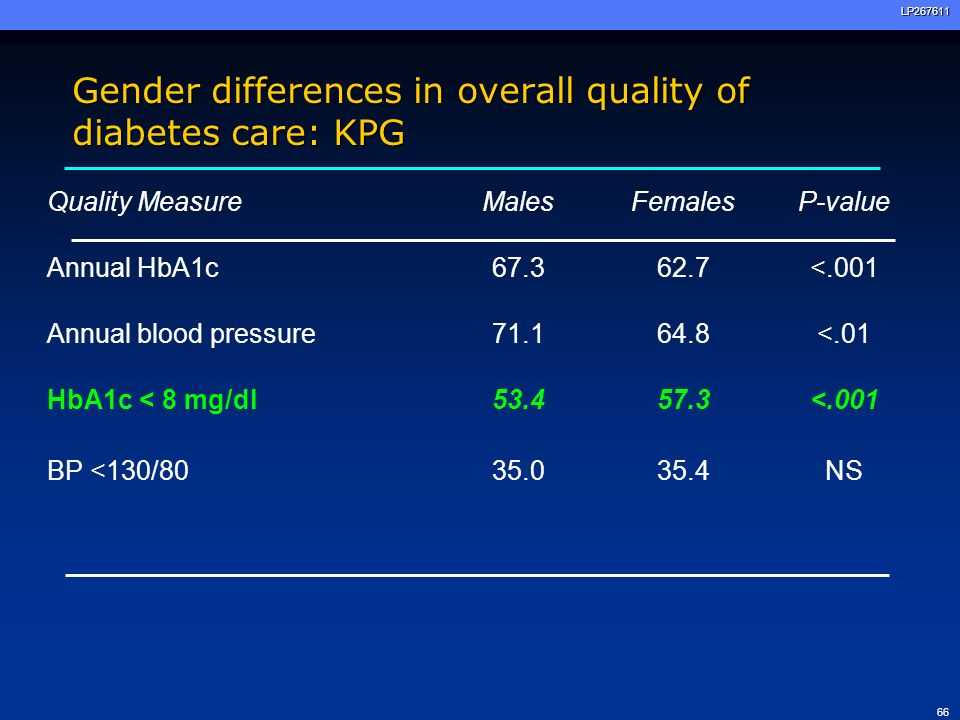 67LP267611 Gender differences in overall quality of diabetes care: UCI Quality MeasureMalesFemalesP-value Annual HbA1c100 NS Annual foot exam90.298.1<.01 HbA1c < 8 mg/dl89.292.5<.001 BP <130/8035.035.4NS