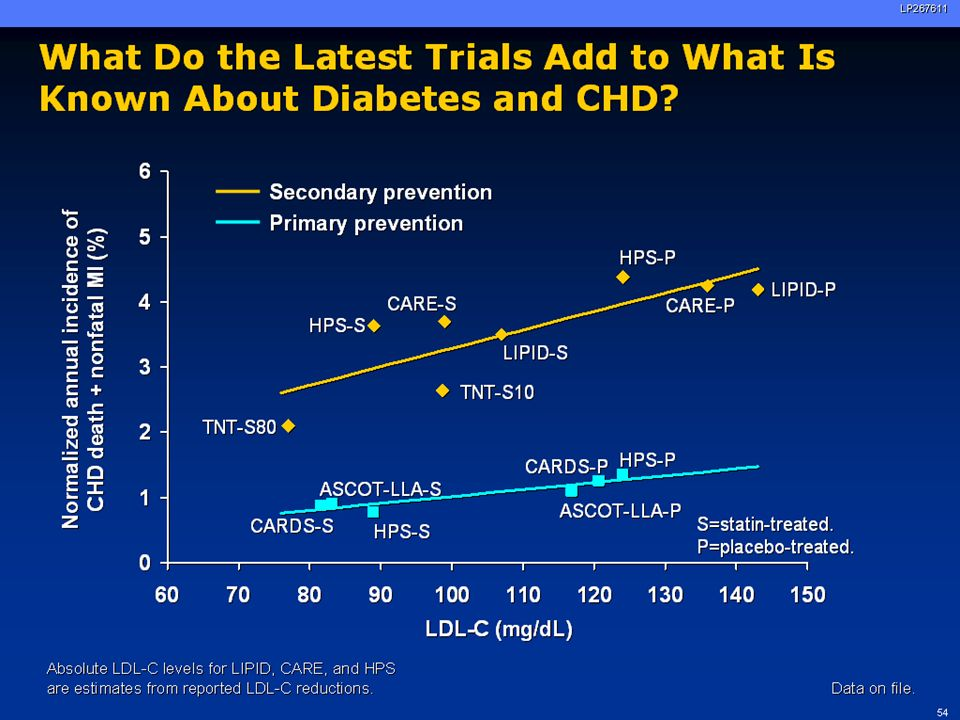80LP267611 ASCOT-LLA: Primary Prevention in Patients at Modest Risk of CHD Highlighted boxes indicate diabetes patients enrolled in lipid-lowering arm.