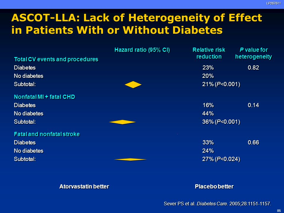86LP267611 Lipid Treatment Guidelines: Which Diabetes Patients Should Be Treated.
