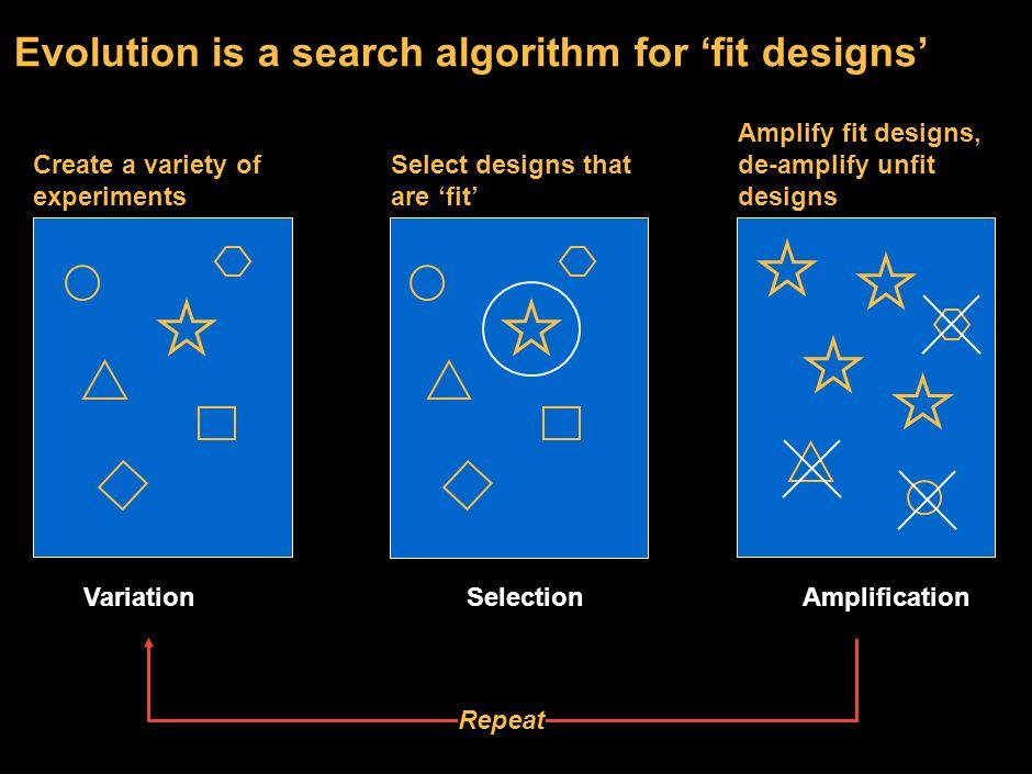 11 Evolution as a form of computation Search algorithms Evolutionary search algorithms Algorithms Other types of algorithms Non-evolutionary search al