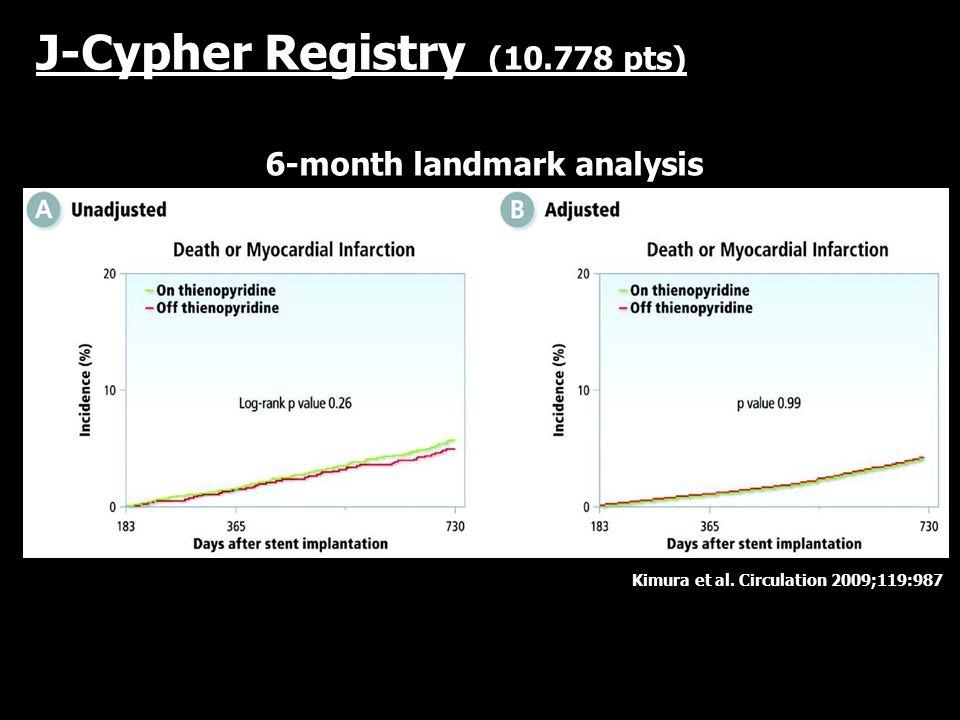 Kimura et al. Circulation 2009;119:987 J-Cypher Registry (10.778 pts) 6-month landmark analysis